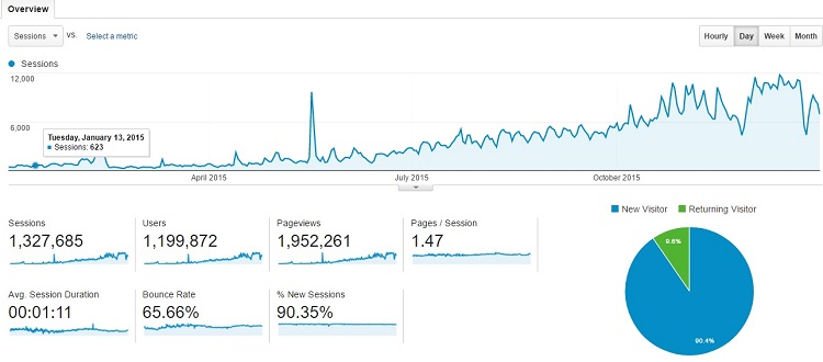 2015 total page views