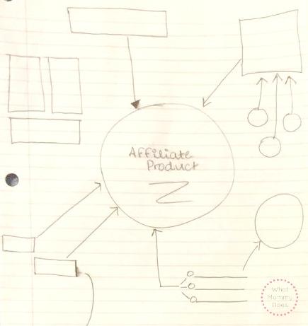 affiliate product matrix